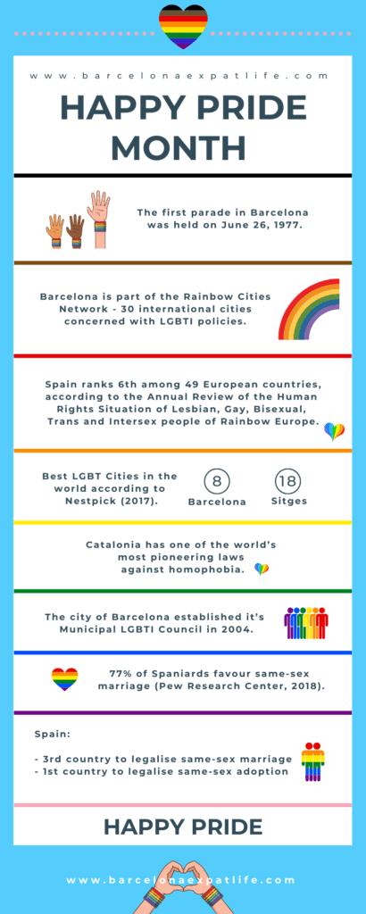 LGBTI pride in Barcelona, parade, Barcelona Expat Life