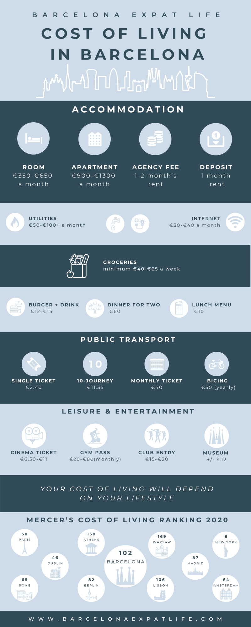 Barcelona Expat Life - cost of living infographic (2)
